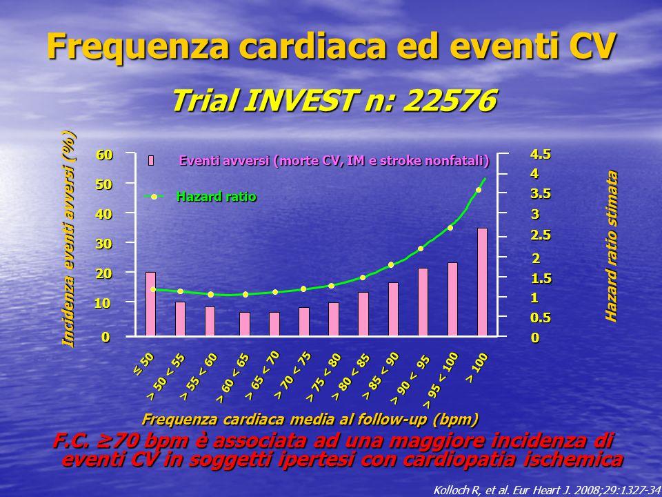 Frequenza cardiaca ed eventi CV