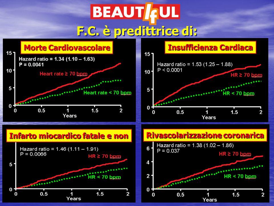 F.C. è predittrice di: Morte Cardiovascolare Insufficienza Cardiaca