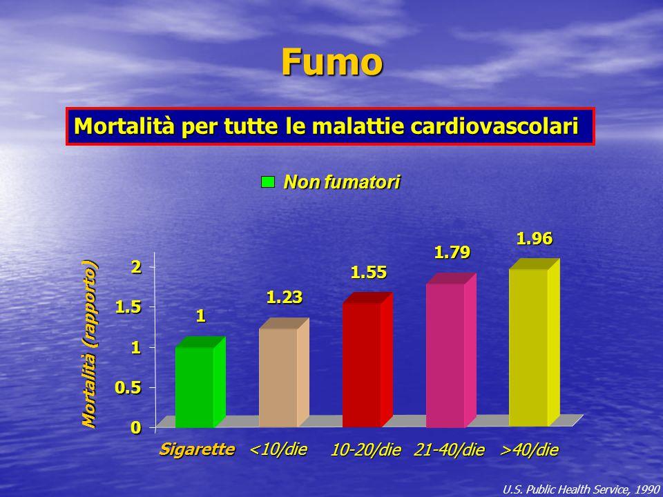 Fumo Mortalità per tutte le malattie cardiovascolari Non fumatori 1.96