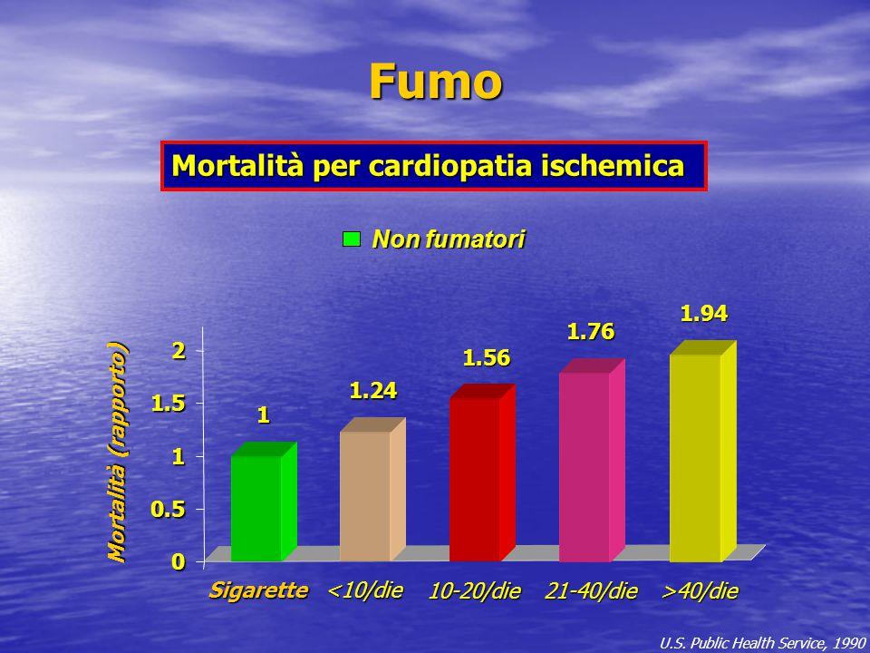 Fumo Mortalità per cardiopatia ischemica Non fumatori 1.94 1.76 2 1.56
