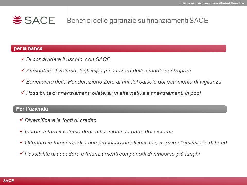 Benefici delle garanzie su finanziamenti SACE