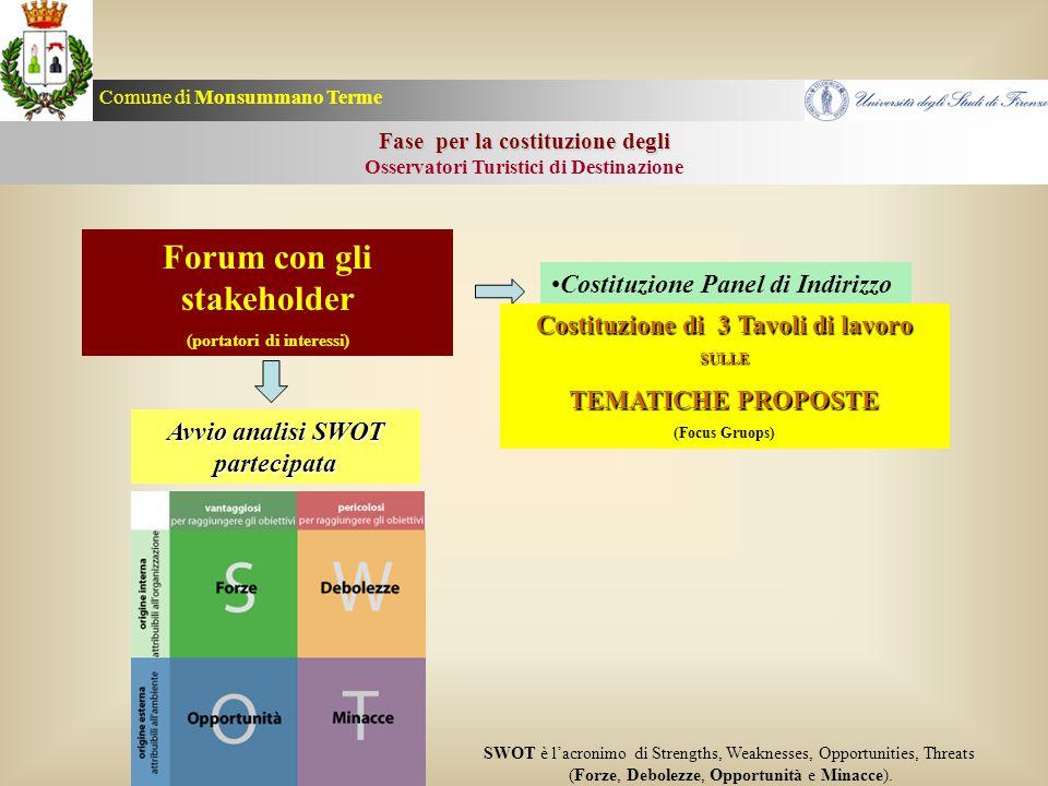 Forum con gli stakeholder
