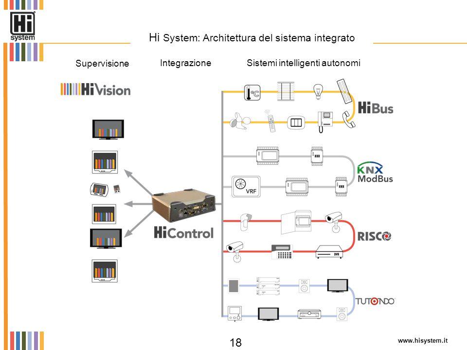 Hi System: Architettura del sistema integrato