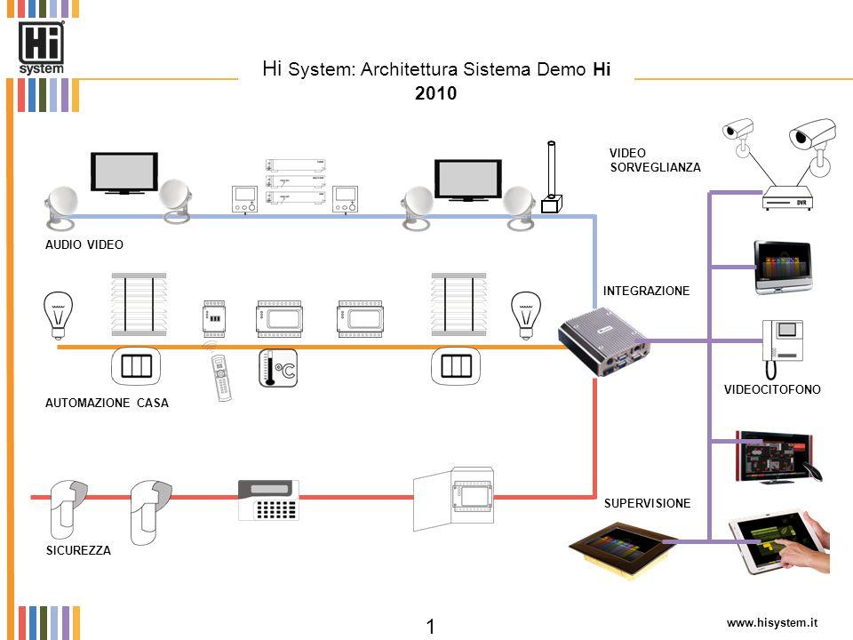 Hi System: Architettura Sistema Demo Hi 2010