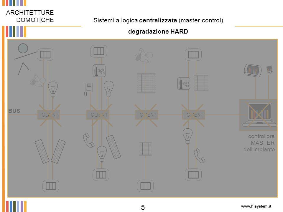 Sistemi a logica centralizzata (master control)