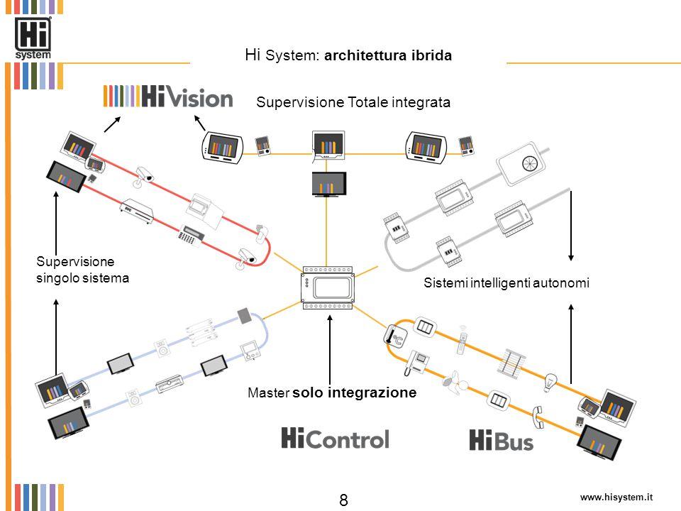 Hi System: architettura ibrida