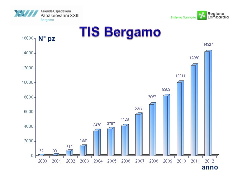 TIS Bergamo N° pz anno 5