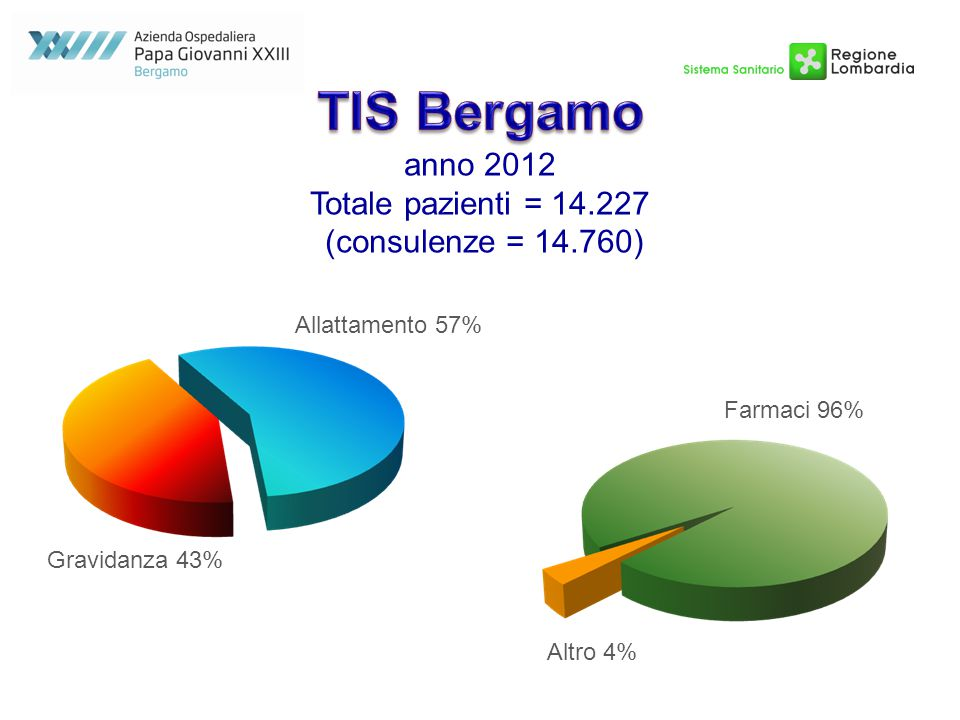 TIS Bergamo anno 2012 Totale pazienti = 14.227 (consulenze = 14.760)