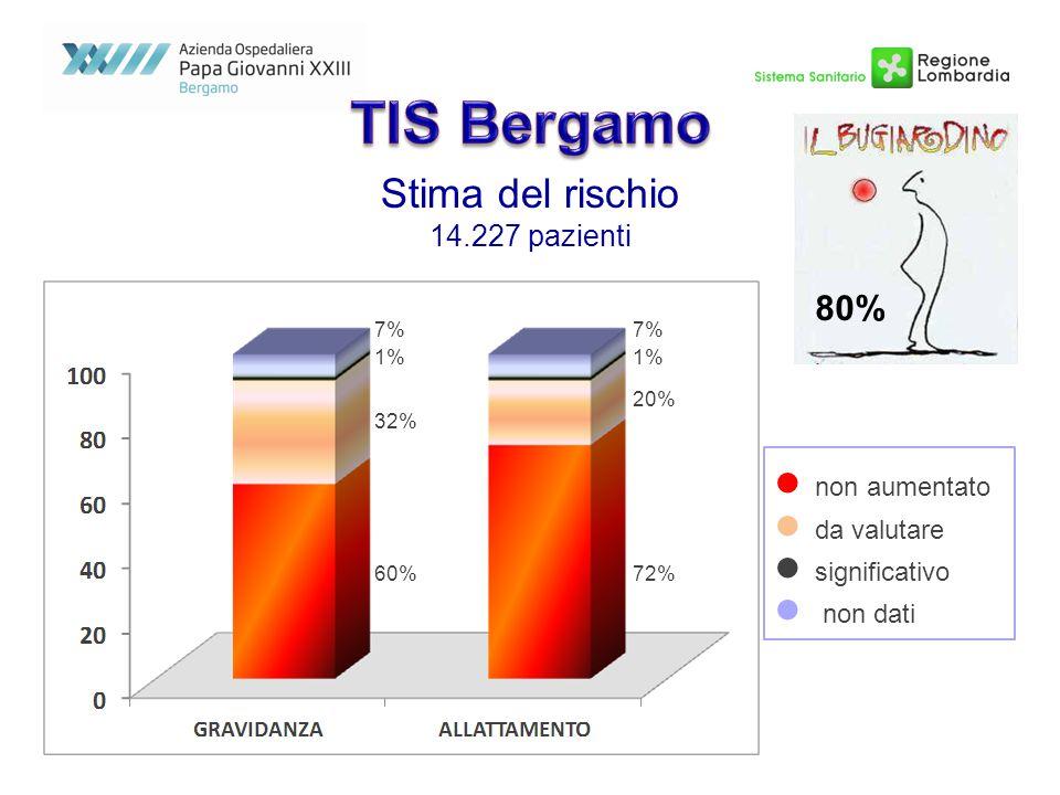 TIS Bergamo Stima del rischio 80%  non aumentato  da valutare