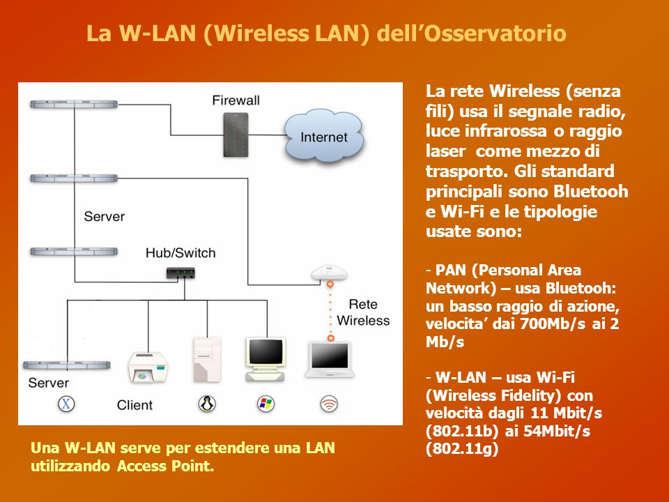 La W-LAN (Wireless LAN) dell'Osservatorio