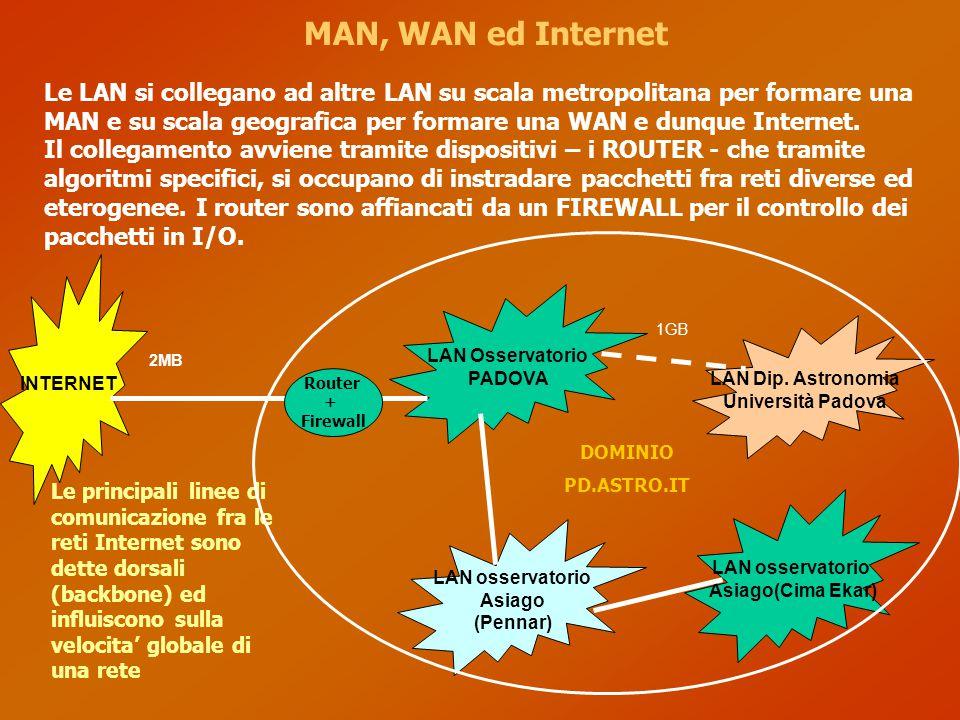 MAN, WAN ed Internet