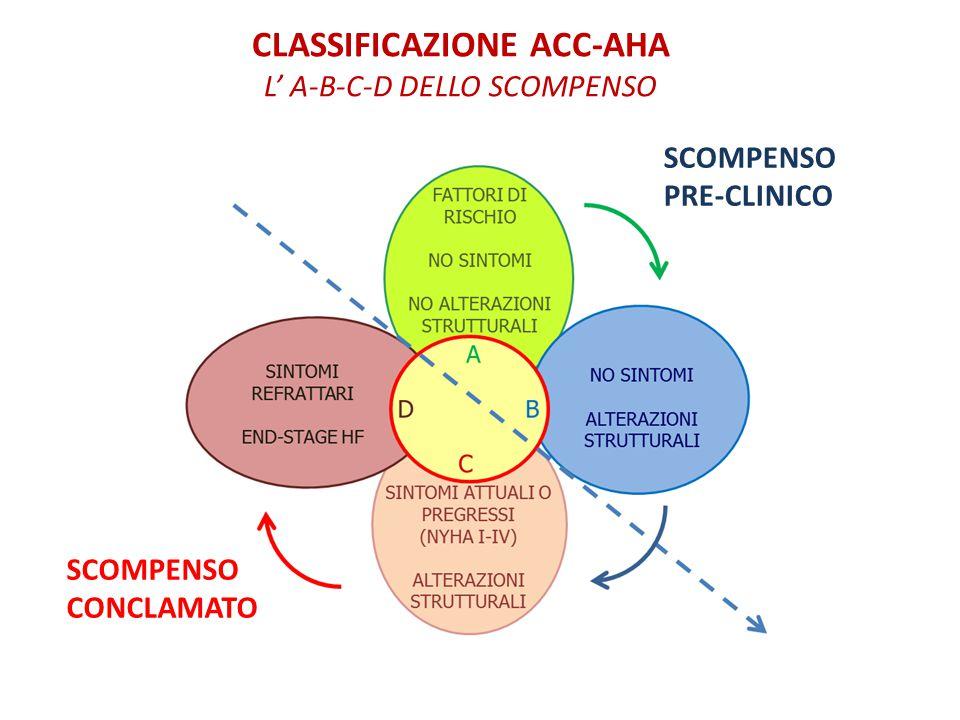 CLASSIFICAZIONE ACC-AHA