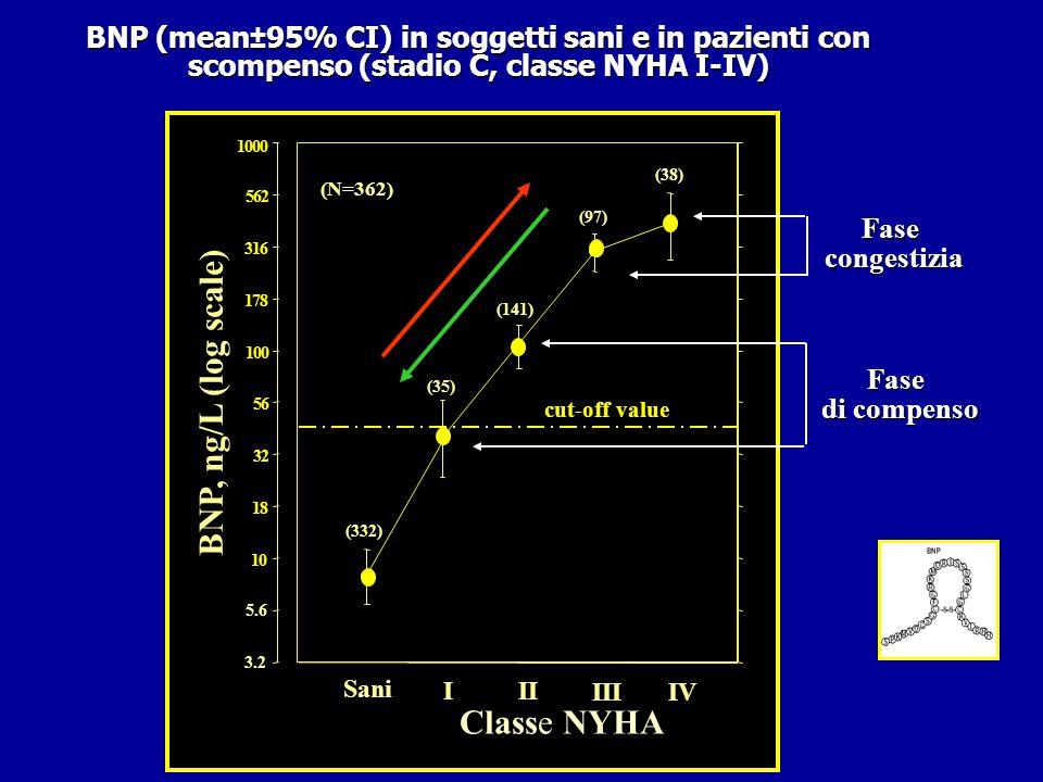 BNP, ng/L (log scale) Classe NYHA