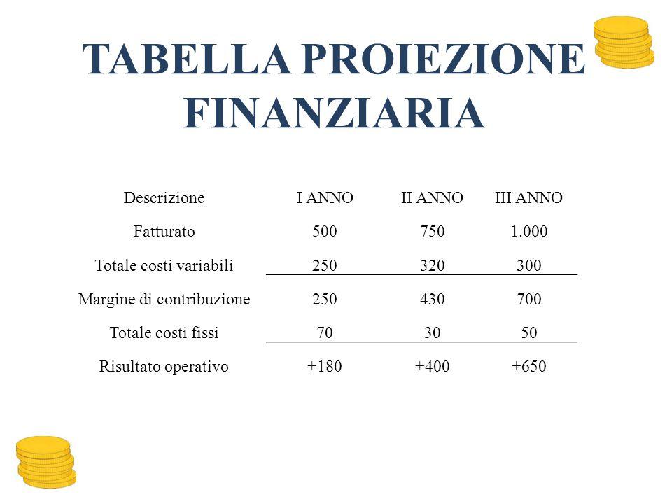 TABELLA PROIEZIONE FINANZIARIA