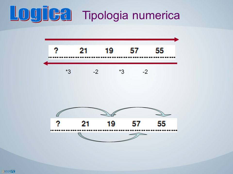 Logica Tipologia numerica *3 -2 *3 -2