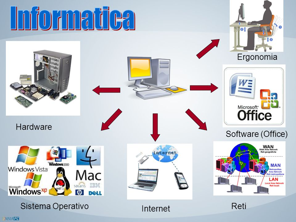 Informatica Ergonomia Hardware Software (Office) Sistema Operativo