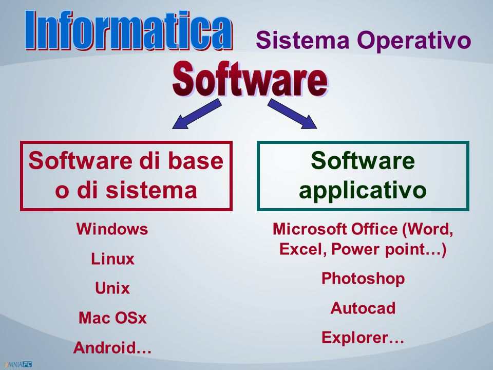 Software di base o di sistema Software applicativo