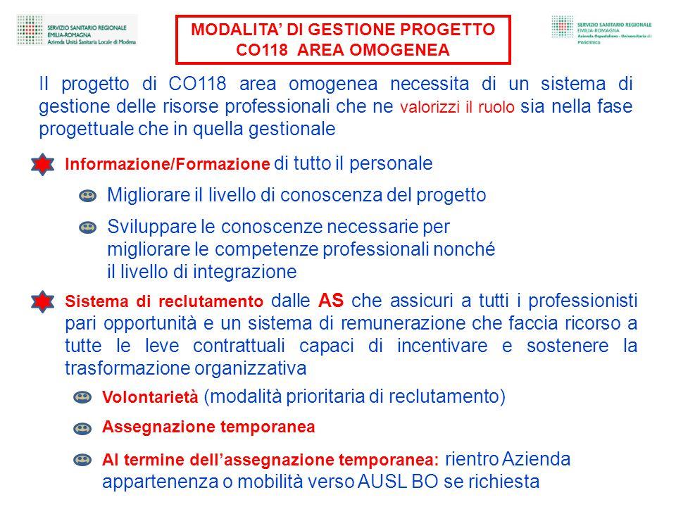 MODALITA' DI GESTIONE PROGETTO
