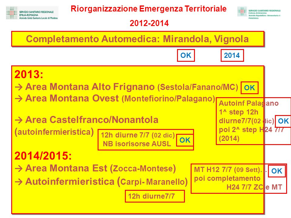 2013: 2014/2015: Completamento Automedica: Mirandola, Vignola
