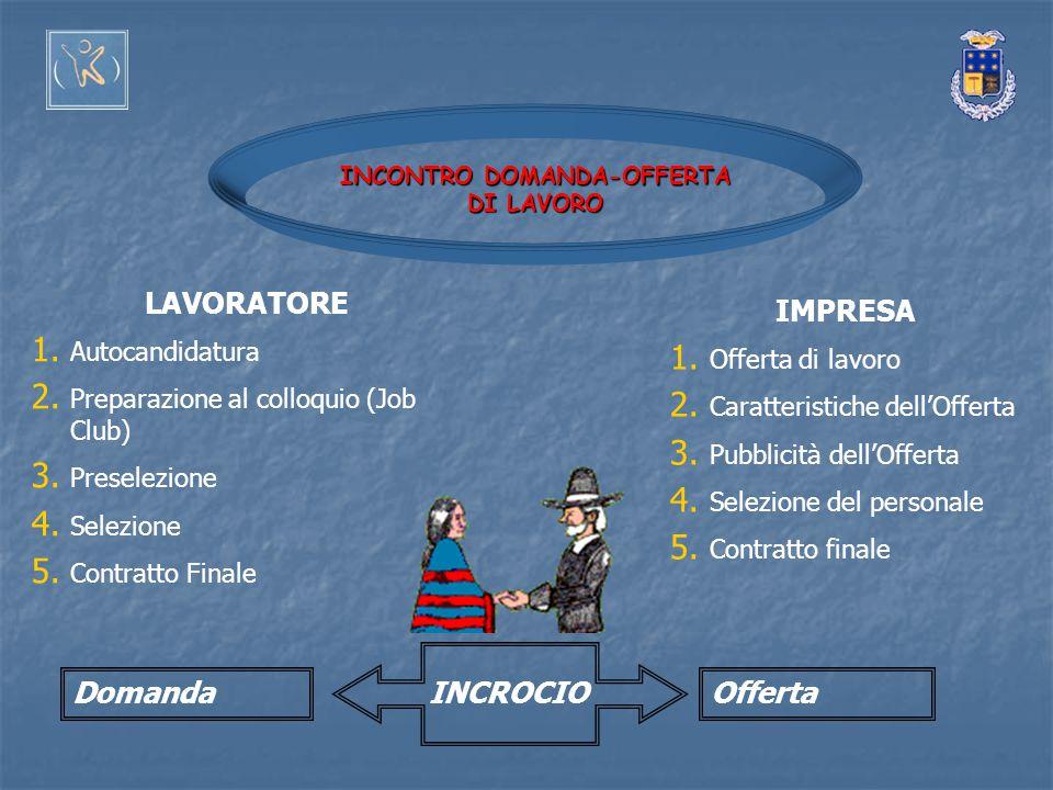 INCONTRO DOMANDA-OFFERTA