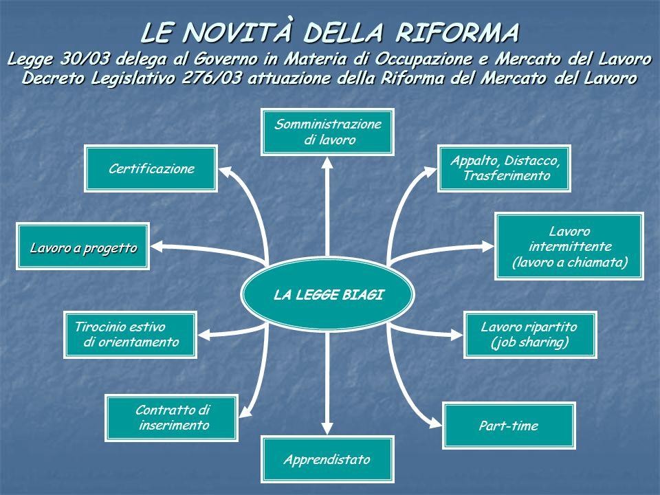 LE NOVITÀ DELLA RIFORMA Legge 30/03 delega al Governo in Materia di Occupazione e Mercato del Lavoro Decreto Legislativo 276/03 attuazione della Riforma del Mercato del Lavoro