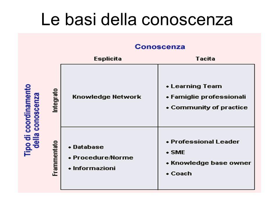 Le basi della conoscenza