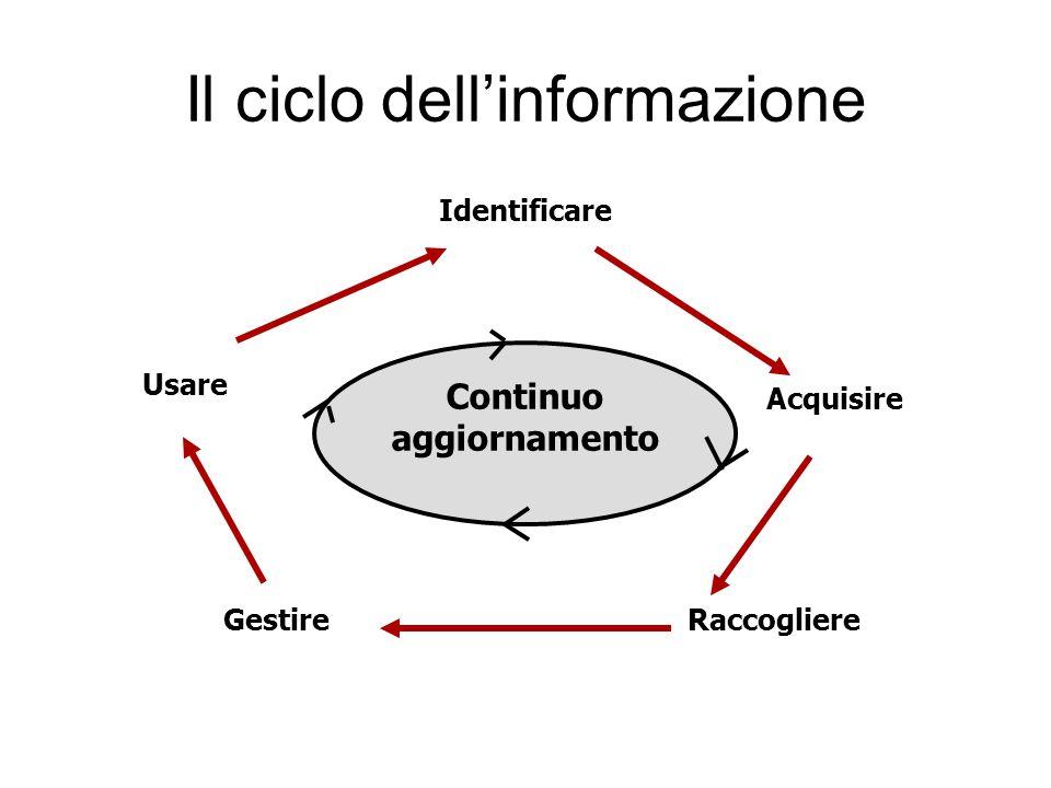 Il ciclo dell'informazione