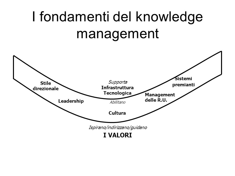 I fondamenti del knowledge management