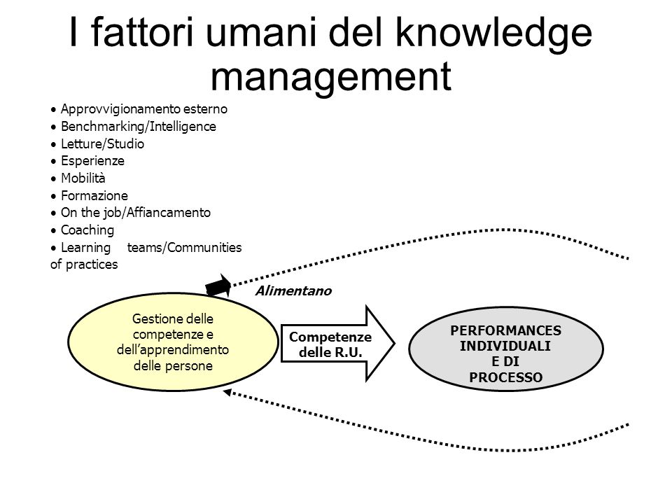 I fattori umani del knowledge management