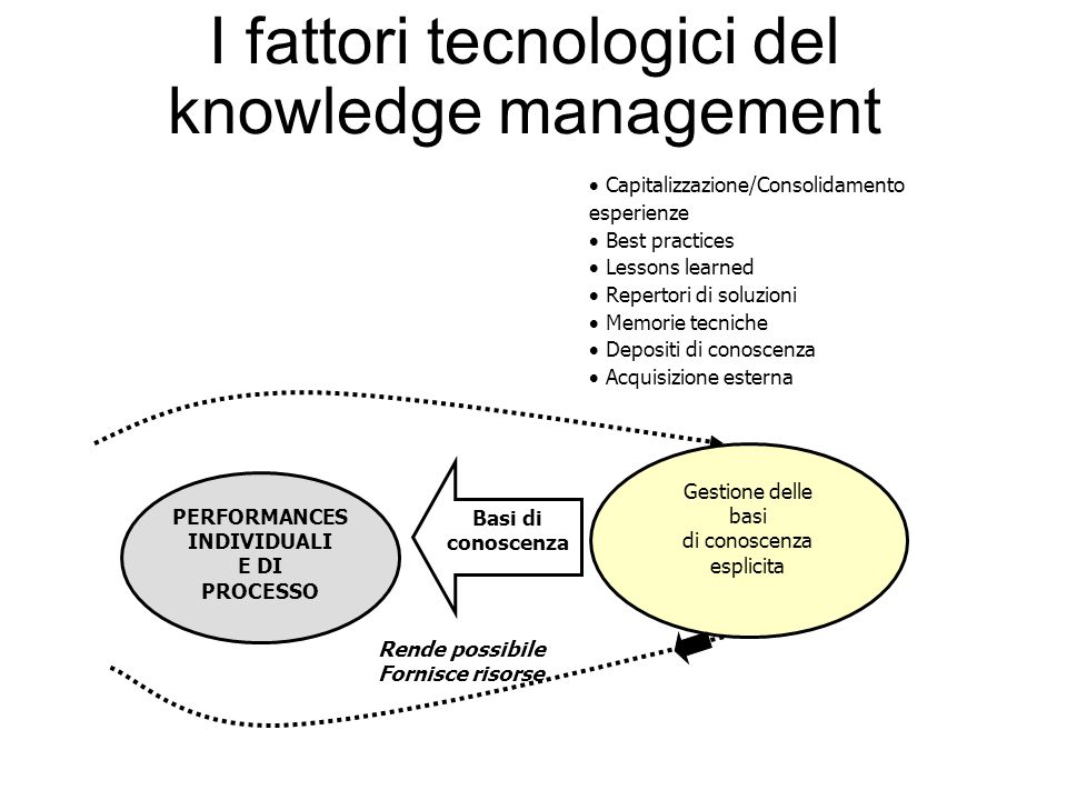 I fattori tecnologici del knowledge management