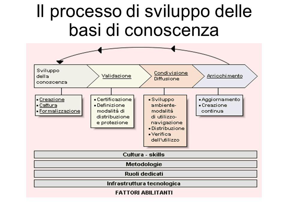 Il processo di sviluppo delle basi di conoscenza