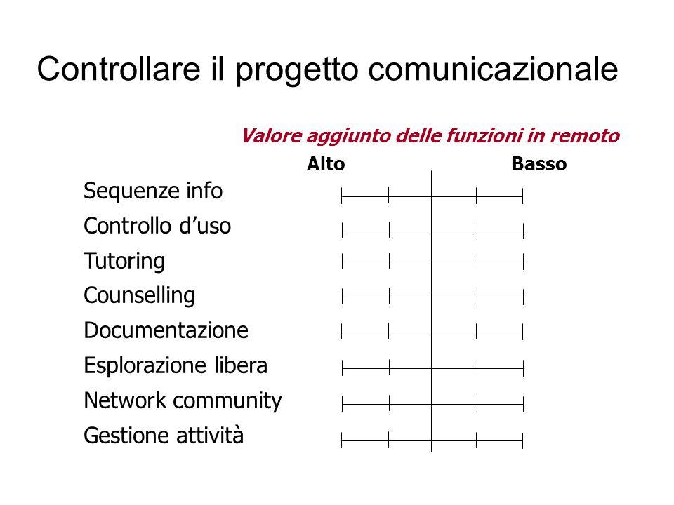 Controllare il progetto comunicazionale
