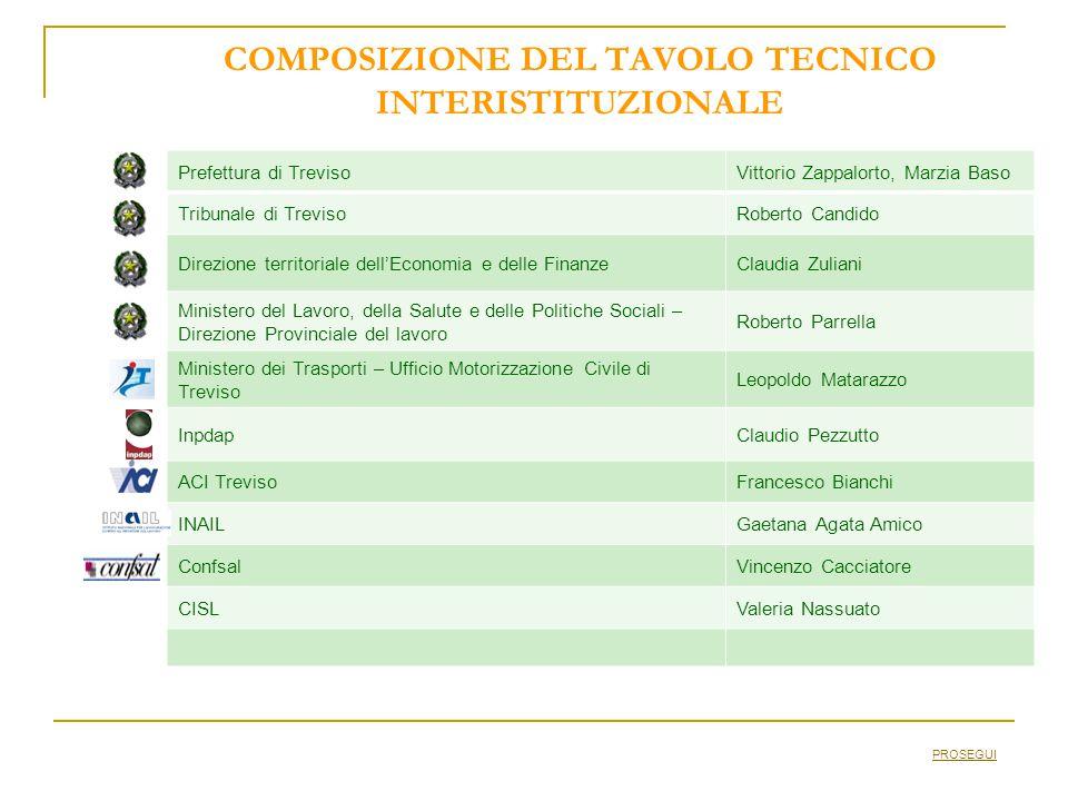 COMPOSIZIONE DEL TAVOLO TECNICO INTERISTITUZIONALE