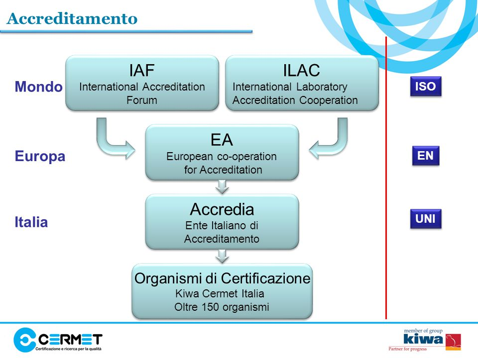 IAF ILAC EA Accredia Accreditamento Mondo Europa Italia