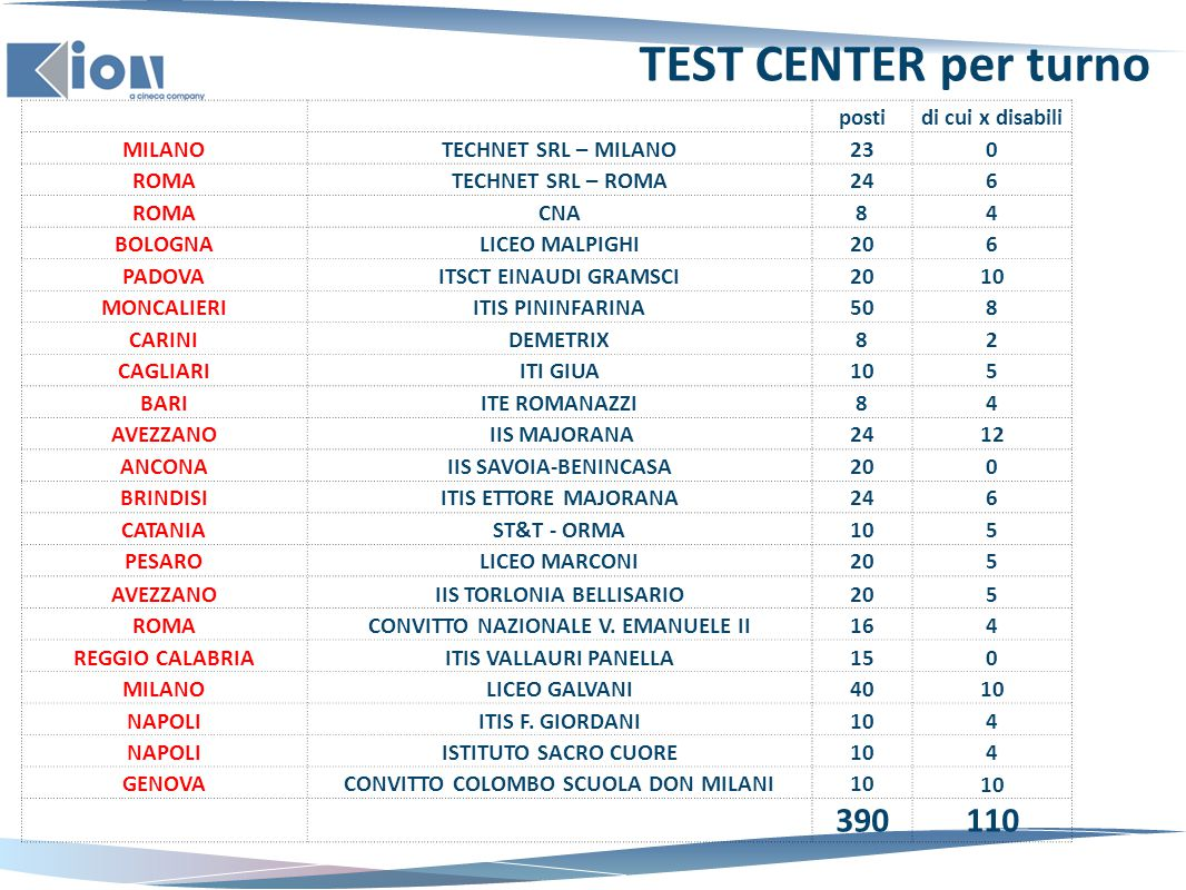 TEST CENTER per turno 390 110 posti di cui x disabili MILANO