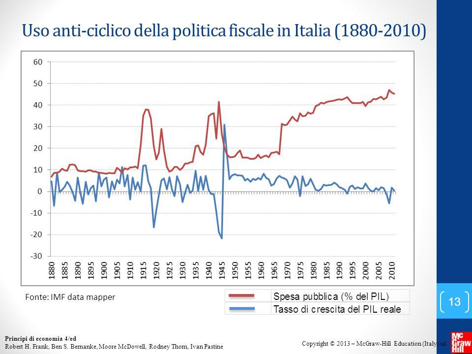 Uso anti-ciclico della politica fiscale in Italia (1880-2010)
