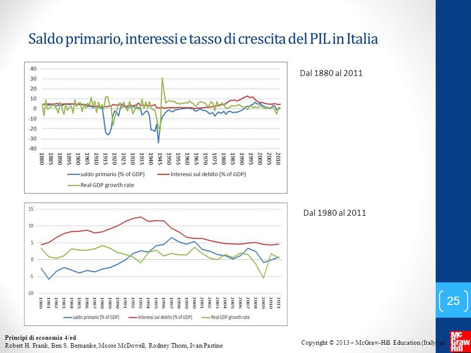 Saldo primario, interessi e tasso di crescita del PIL in Italia