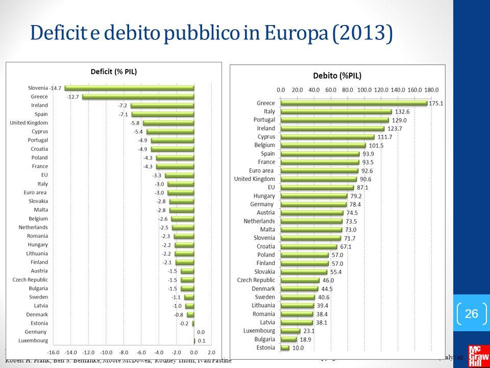 Deficit e debito pubblico in Europa (2013)