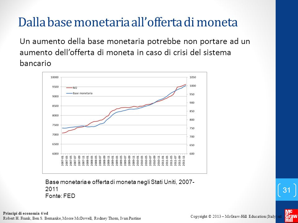 Dalla base monetaria all'offerta di moneta