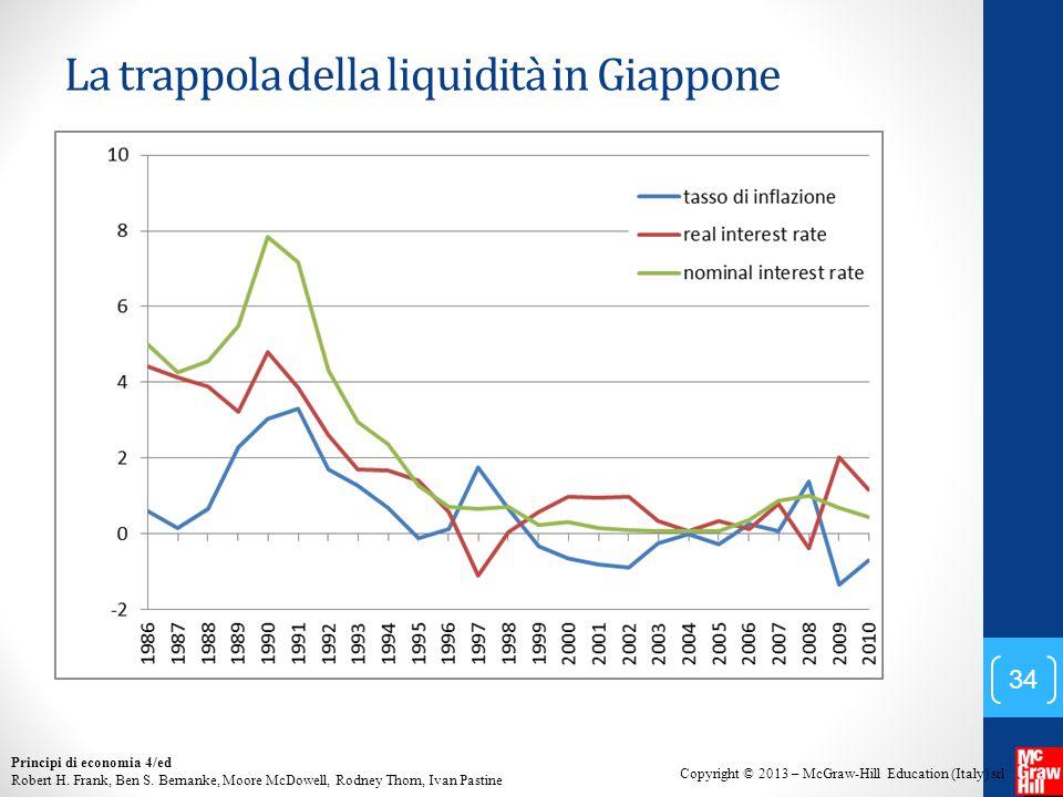 La trappola della liquidità in Giappone