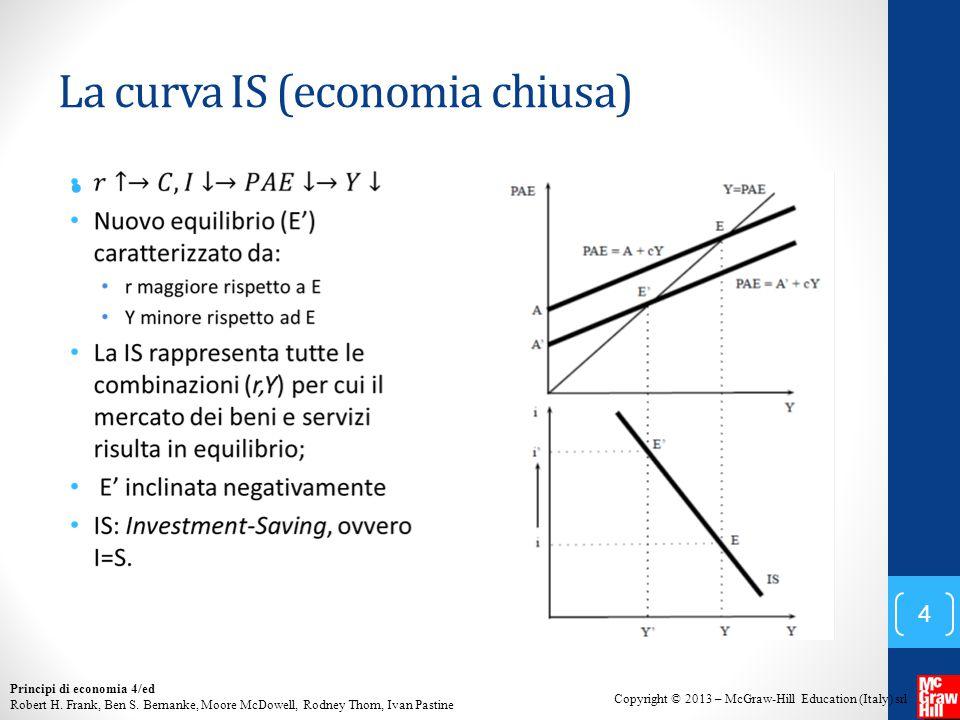 La curva IS (economia chiusa)