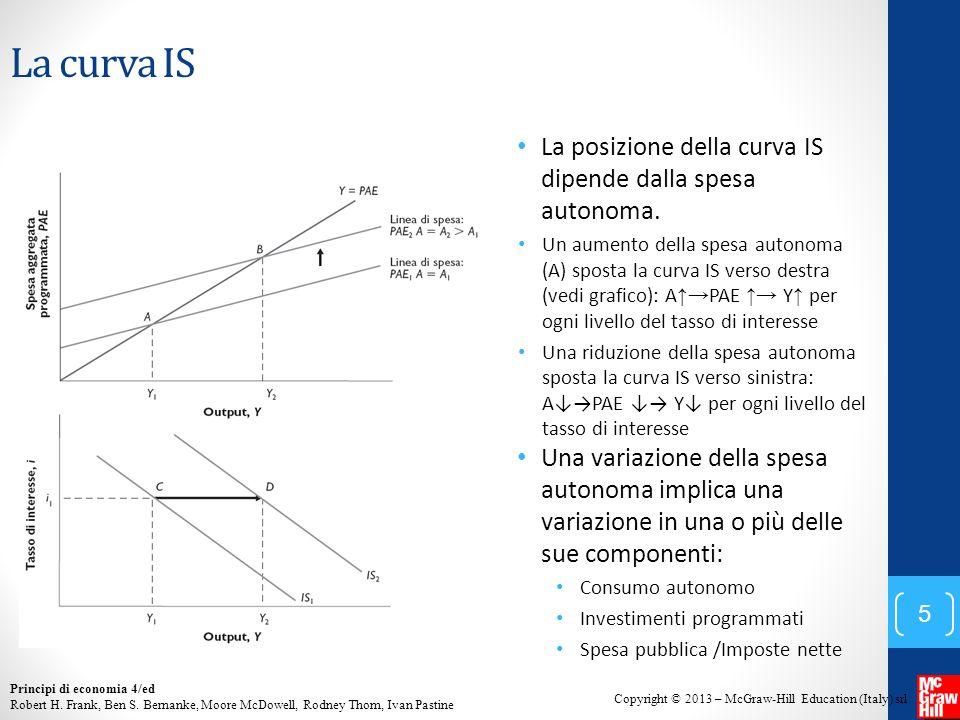 La curva IS La posizione della curva IS dipende dalla spesa autonoma.