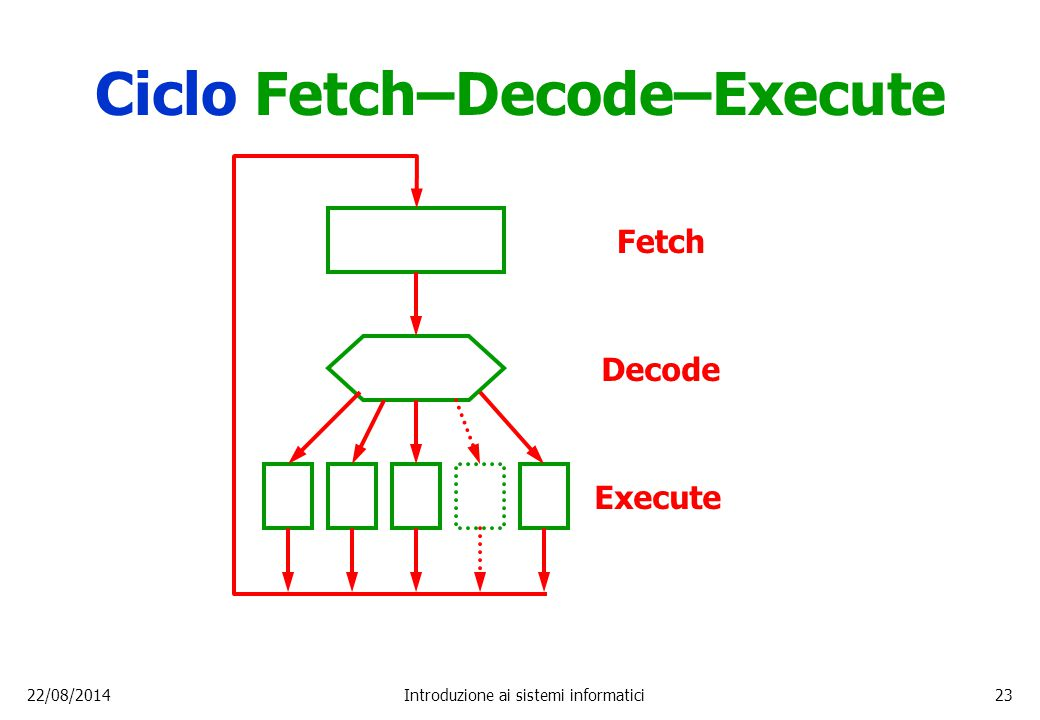 Ciclo Fetch–Decode–Execute