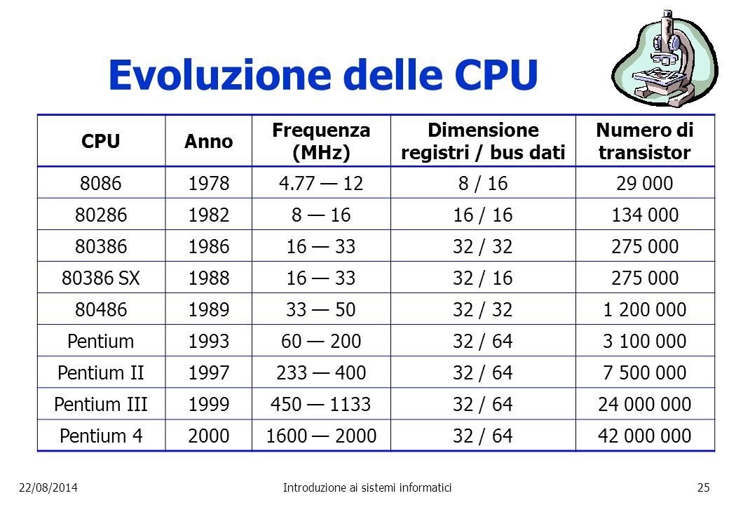 Dimensione registri / bus dati