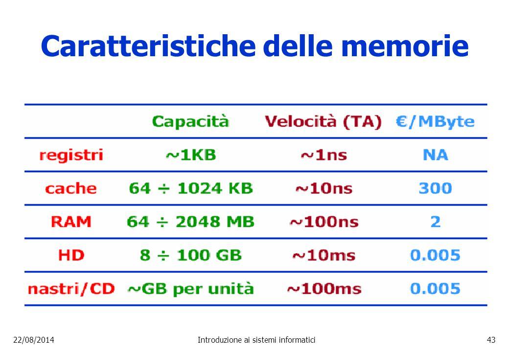 Caratteristiche delle memorie