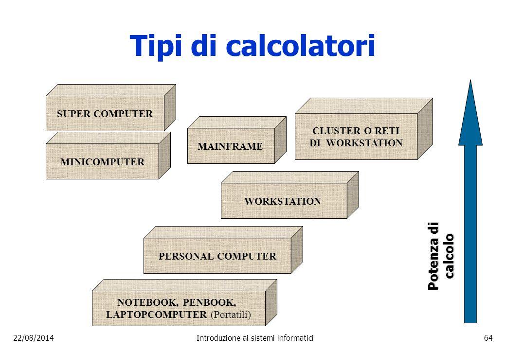 Tipi di calcolatori Potenza di calcolo SUPER COMPUTER CLUSTER O RETI