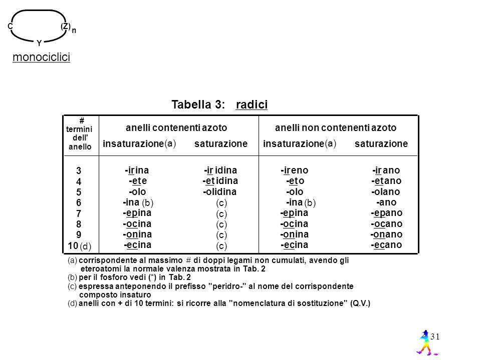 monociclici Tabella 3: radici