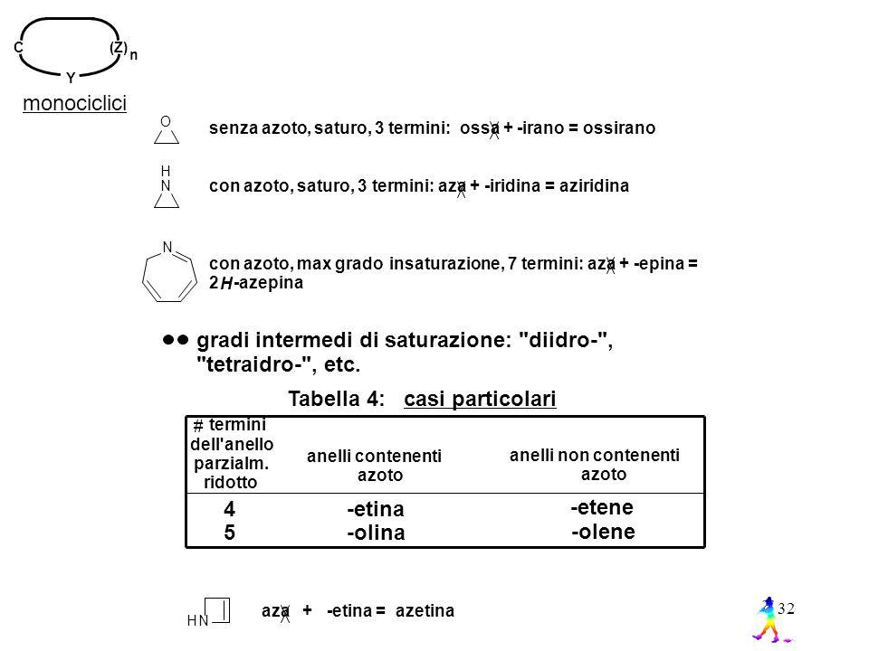 gradi intermedi di saturazione: diidro- , tetraidro- , etc.