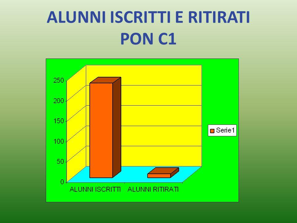 ALUNNI ISCRITTI E RITIRATI PON C1