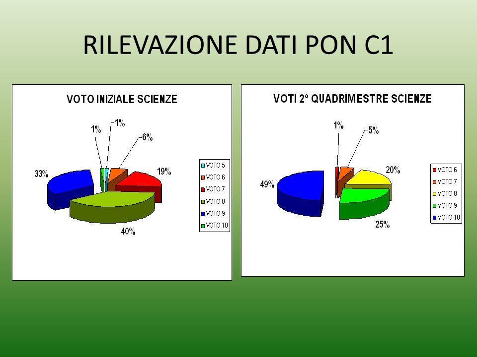 RILEVAZIONE DATI PON C1